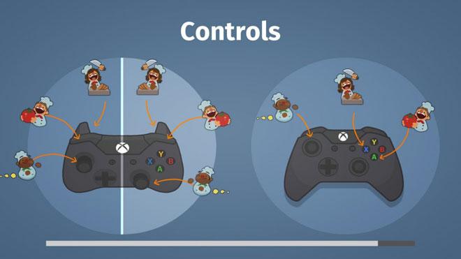 controller-split